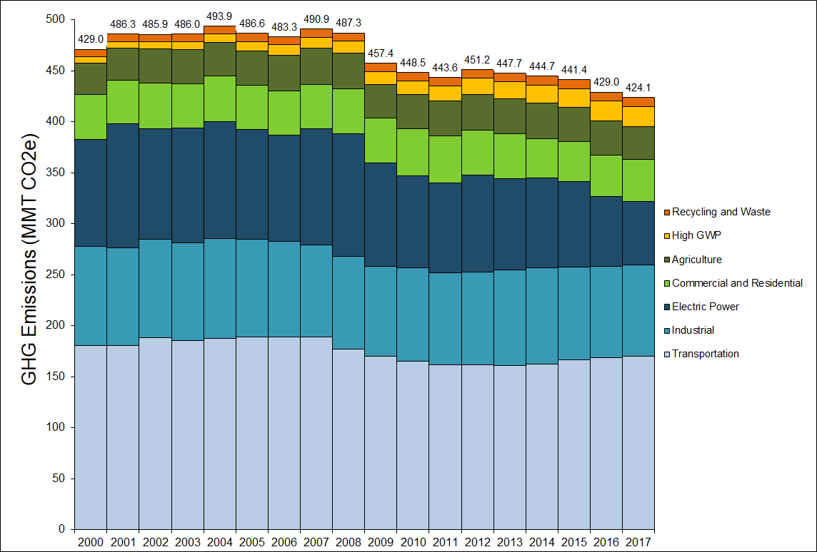 Bar chart of 2000 to 2017 GHG emissions by category as defined in the Scoping Plan