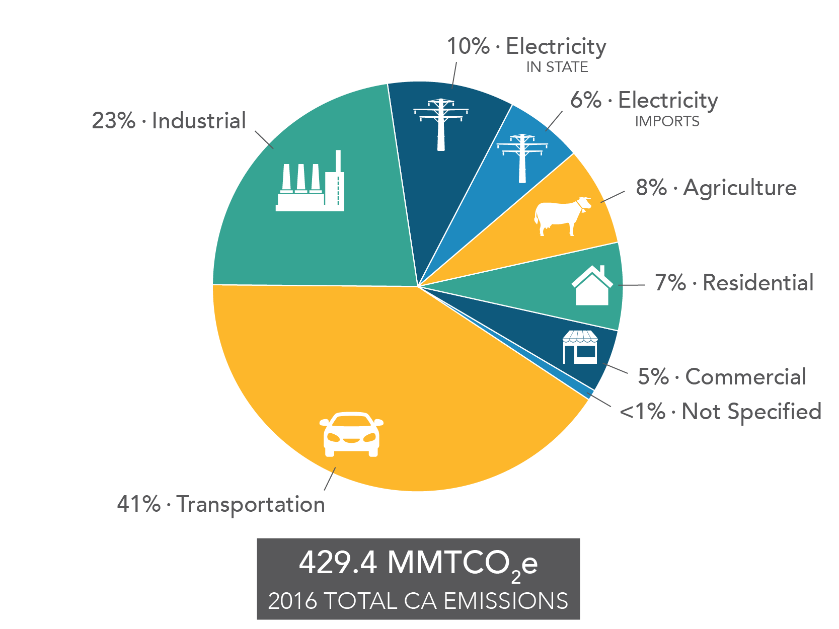 pie chart of contribution to california's ghg emission inventory by  economic sector