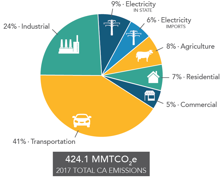 California's Greenhouse Gas Emission Inventory