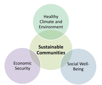 diagram of components of sustainable community efforts